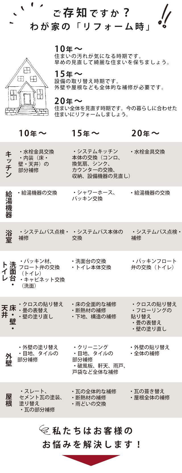 リフォーム工事一年間の目安|リビングショップ|リフォームを奈良でするなら